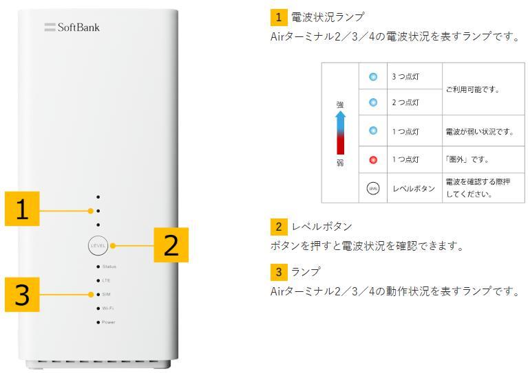ソフトバンクエアー電波状況ランプ