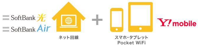 おうち割の対象機種_Y!mobile