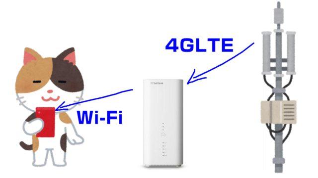 基地局とソフトバンクエアーとWi-Fiの仕組み